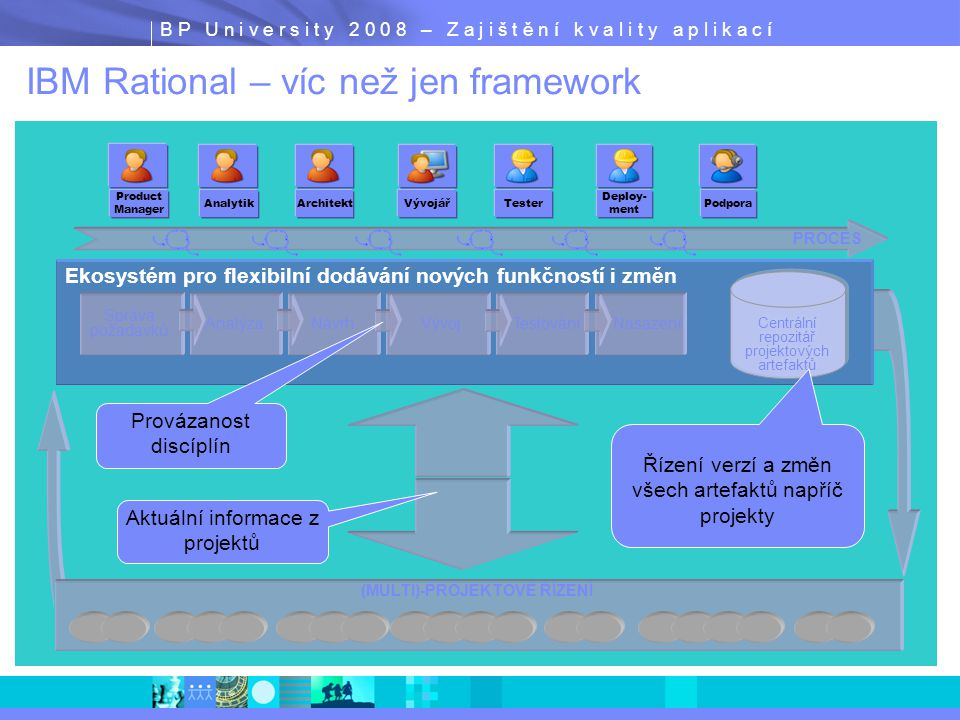 B P U n i v e r s i t y 2 0 0 8 – Z a j i š t ě n í k v a l i t y a p l i k a c í RAD V7 J2ee, JCA, CTG Rich client support Web Page Designer IBM WebSphere Developer for System z Capabilities Modern Architectures/SOA Web Services and Modernization WSDL/Web Service updates More extensive Web Services support for COBOL and PL/I data Channels and containers, outbound web services, DB2, Service Flow Modeler MDD and Rapid Development  UML to COBOL  Customizable transformations (patterns)  COBOL, PL/I local and remote  C, C++ remote  TXSeries supporting local unit test  MFS / BMS  File Manager integration preview  Implementation integration and performance Innovation: ISPF, languages and lifecycle