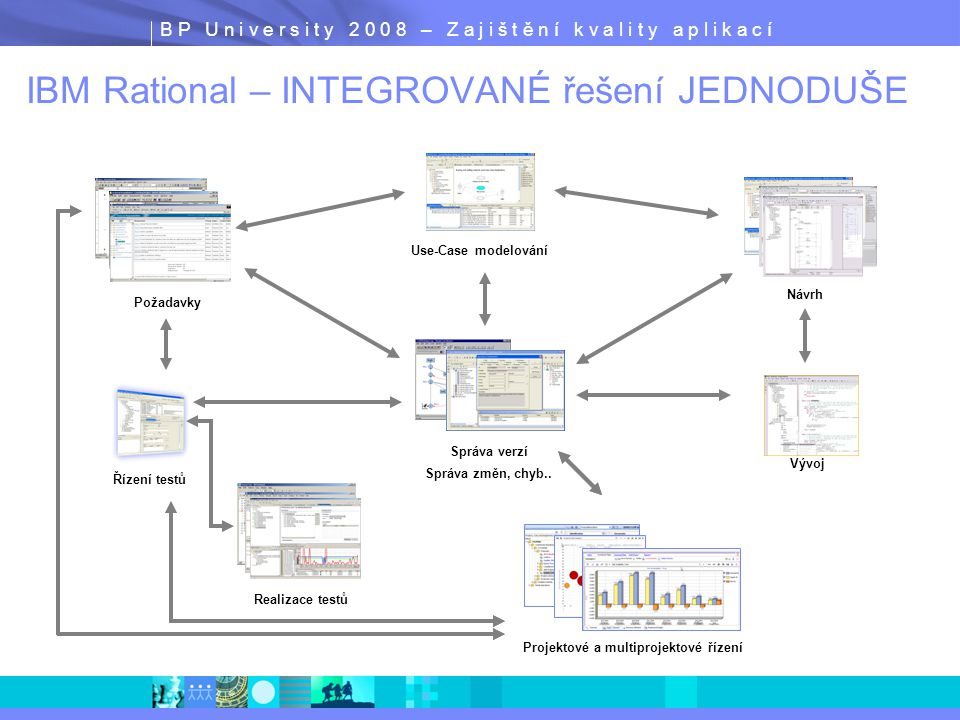 B P U n i v e r s i t y 2 0 0 8 – Z a j i š t ě n í k v a l i t y a p l i k a c í IBM Rational Application Developer ClearCase LT RUP Configuration for J2EE Rational Web Developer UML Visual Editors Class diagrams for Java/EJB structure Sequence diagrams for method body visualization IDEF1X/IE diagrams for Database and XML schema Dynamic topic diagrams Javadoc integration Visual refactoring Code Analysis Tools Both static code analysis and dynamic runtime analysis Source code analysis for rule violation detection: Java/EJB coding practices, internationalization, accessibility, architectural constraints, API deprecation Sequence diagram runtime trace with performance, thread and code coverage Advanced memory leak detection Remote data collection across multiple servers User-defined run-time probes Interactive reports and metrics Portal/Portlet Design Tools Visual Portal site and page layout tools Visual Portlet layout and preview Integrated Portal test environment J2EE/EJB Tooling J2EE construction tools Supports WebSphere (including z/OS) and WebLogic Supports J2EE 1.3 and 1.4 Rapid Deployment for WAS v6 Integrated WAS test environments UML Visual Editors Code Analysis Tools Portal/Portlet Design Tools Component/Unit Test J2EE/EJB Tools Component/Unit Test Unit-based testing of Java, EJB and Web Services Test prioritization recommendation based on code analysis Automated test case generation through usage of test patterns Datapool editor for data-driven testing IBM Rational Application Developer for WebSphere Software