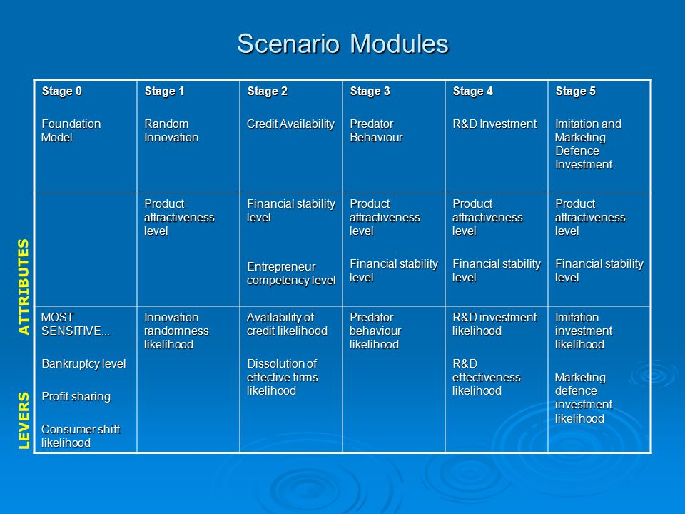 Scenario Modules Stage 0 Foundation Model Stage 1 Random Innovation Stage 2 Credit Availability Stage 3 Predator Behaviour Stage 4 R&D Investment Stage 5 Imitation and Marketing Defence Investment Product attractiveness level Financial stability level Entrepreneur competency level Product attractiveness level Financial stability level Product attractiveness level Financial stability level Product attractiveness level Financial stability level MOST SENSITIVE...