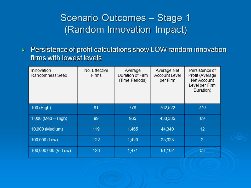 Scenario Outcomes – Stage 1 (Random Innovation Impact)  Persistence of profit calculations show LOW random innovation firms with lowest levels Innovation Randomness Seed No.