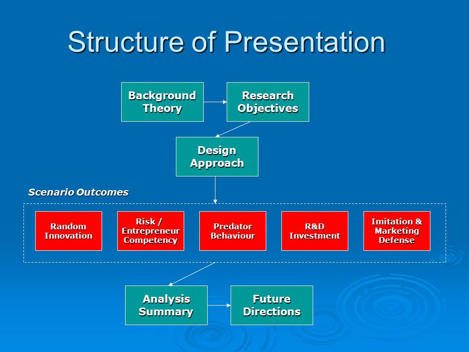 Structure of Presentation BackgroundTheoryResearchObjectives DesignApproach RandomInnovation Risk / EntrepreneurCompetencyPredatorBehaviourR&DInvestment Imitation & MarketingDefense Scenario Outcomes AnalysisSummaryFutureDirections