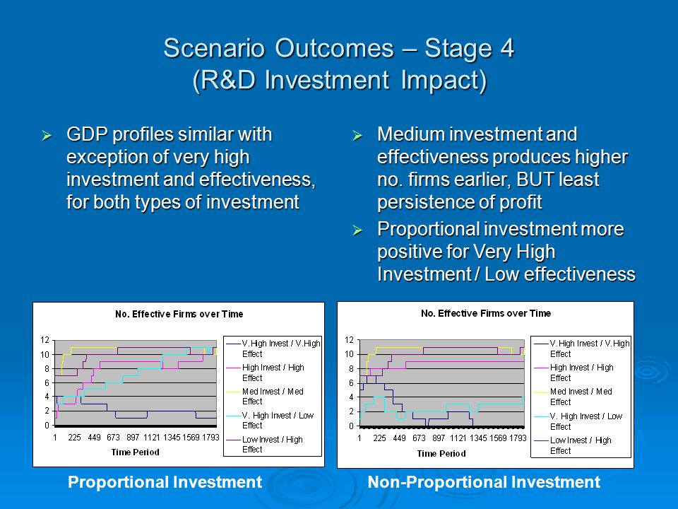 Scenario Outcomes – Stage 4 (R&D Investment Impact)  GDP profiles similar with exception of very high investment and effectiveness, for both types of investment  Medium investment and effectiveness produces higher no.