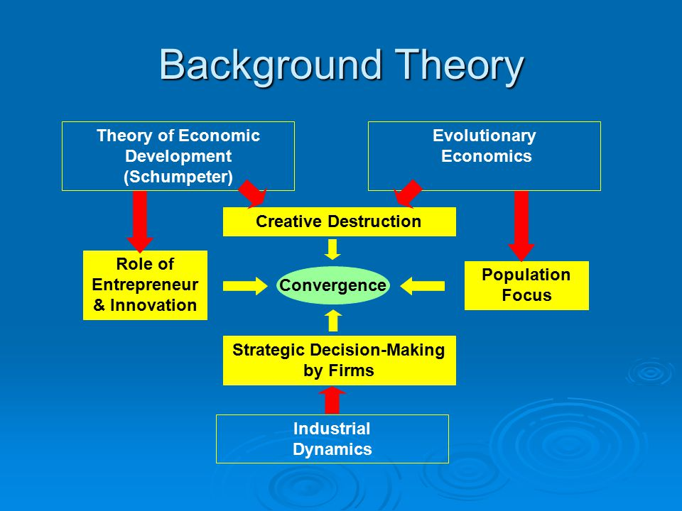 Background Theory Theory of Economic Development (Schumpeter) Evolutionary Economics Industrial Dynamics Creative Destruction Strategic Decision-Making by Firms Role of Entrepreneur & Innovation Population Focus Convergence