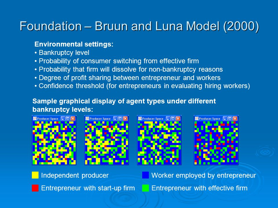 Foundation – Bruun and Luna Model (2000) Environmental settings: Bankruptcy level Probability of consumer switching from effective firm Probability that firm will dissolve for non-bankruptcy reasons Degree of profit sharing between entrepreneur and workers Confidence threshold (for entrepreneurs in evaluating hiring workers) Sample graphical display of agent types under different bankruptcy levels: Independent producer Entrepreneur with start-up firm Worker employed by entrepreneur Entrepreneur with effective firm