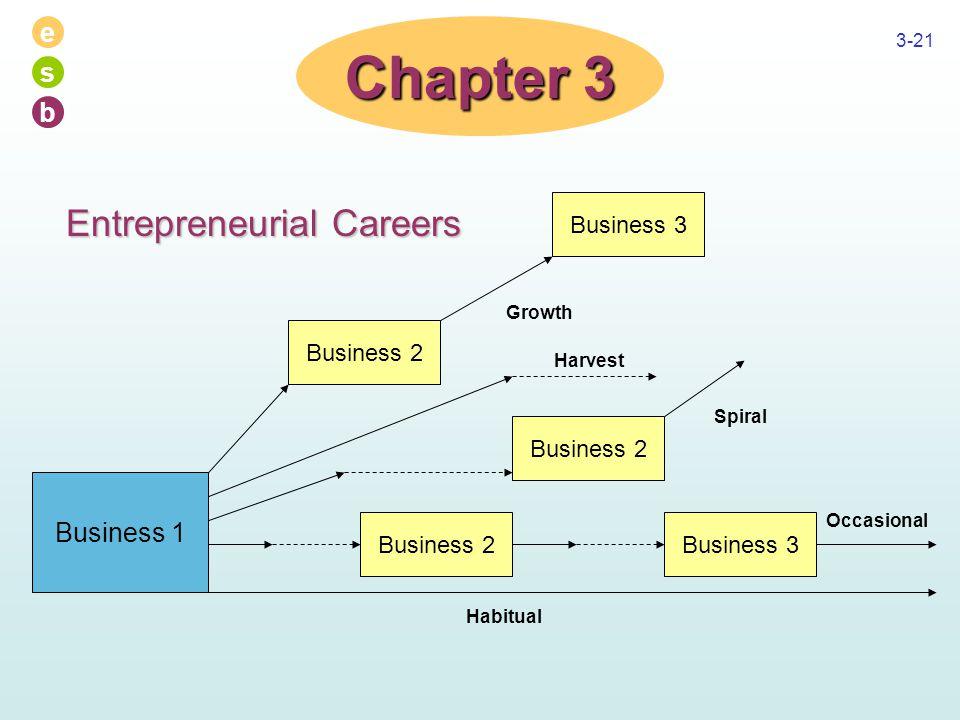e s b 3-21 Chapter 3 Business 1 Business 2 Business 3 Business 2Business 3 Business 2 Growth Harvest Spiral Habitual Occasional Entrepreneurial Career