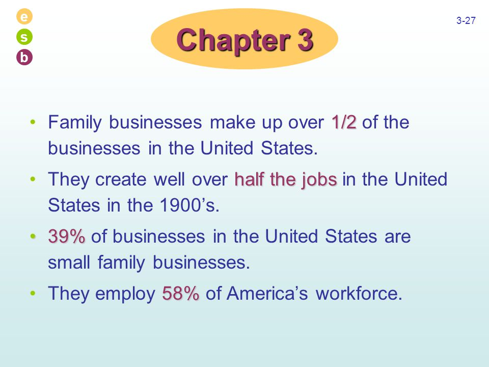 e s b 3-27 1/2Family businesses make up over 1/2 of the businesses in the United States.