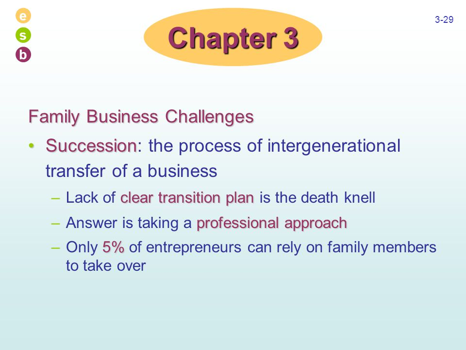 e s b 3-29 Family Business Challenges SuccessionSuccession: the process of intergenerational transfer of a business clear transition plan –Lack of clear transition plan is the death knell professional approach –Answer is taking a professional approach 5% –Only 5% of entrepreneurs can rely on family members to take over Chapter 3