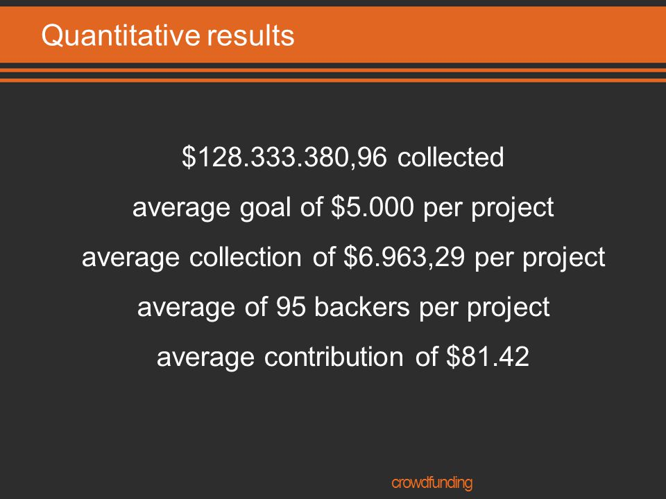 Quantitative results $128.333.380,96 collected average goal of $5.000 per project average collection of $6.963,29 per project average of 95 backers per project average contribution of $81.42 crowdfunding