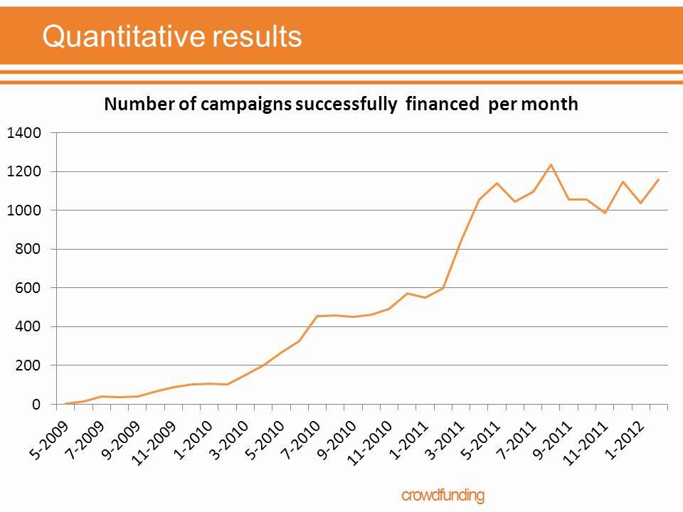 Quantitative results crowdfunding