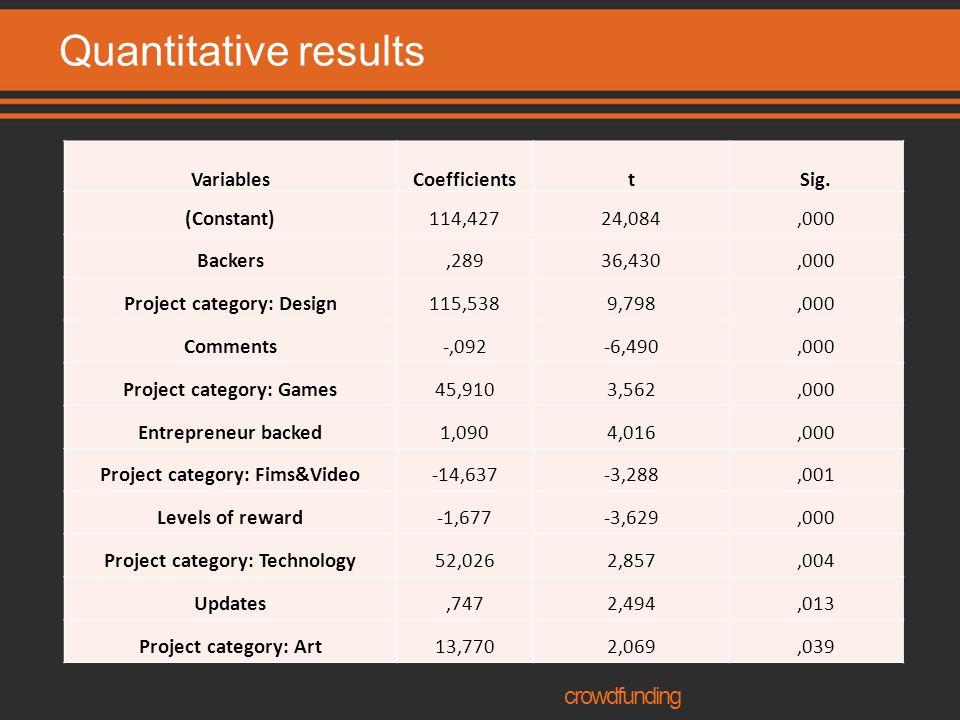 Quantitative results VariablesCoefficientstSig.