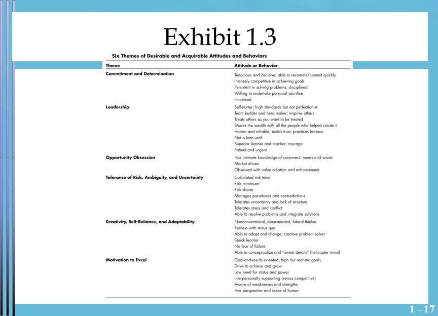 1 - 17 Exhibit 1.3