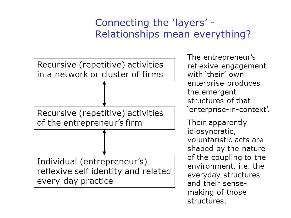 Connecting the 'layers' - Relationships mean everything? Individual (entrepreneur's) reflexive self identity and related every-day practice Recursive