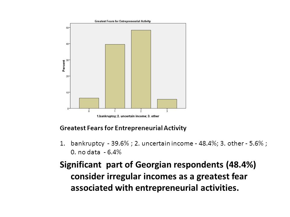 Greatest Fears for Entrepreneurial Activity 1.bankruptcy - 39.6% ; 2.
