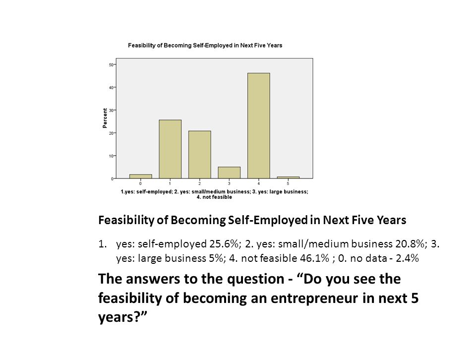 Feasibility of Becoming Self-Employed in Next Five Years 1.yes: self-employed 25.6%; 2.