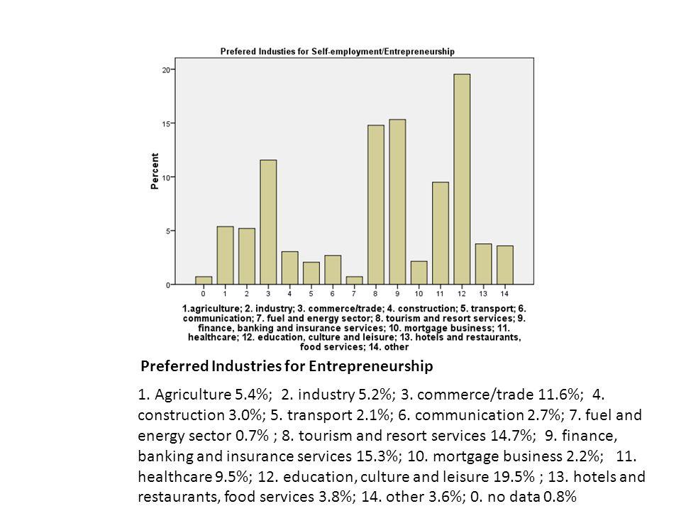 Preferred Industries for Entrepreneurship 1. Agriculture 5.4%; 2.