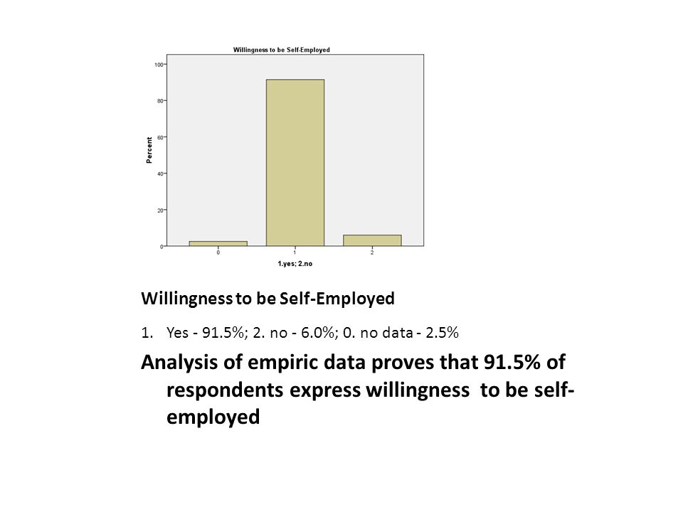 Willingness to be Self-Employed 1.Yes - 91.5%; 2. no - 6.0%; 0.