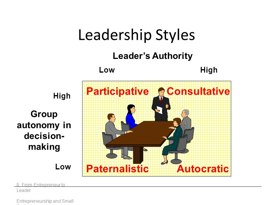 Leadership Styles 8: From Entrepreneur to Leader Entrepreneurship and Small Business High Low Group autonomy in decision- making ParticipativeConsultative PaternalisticAutocratic Leader's Authority LowHigh