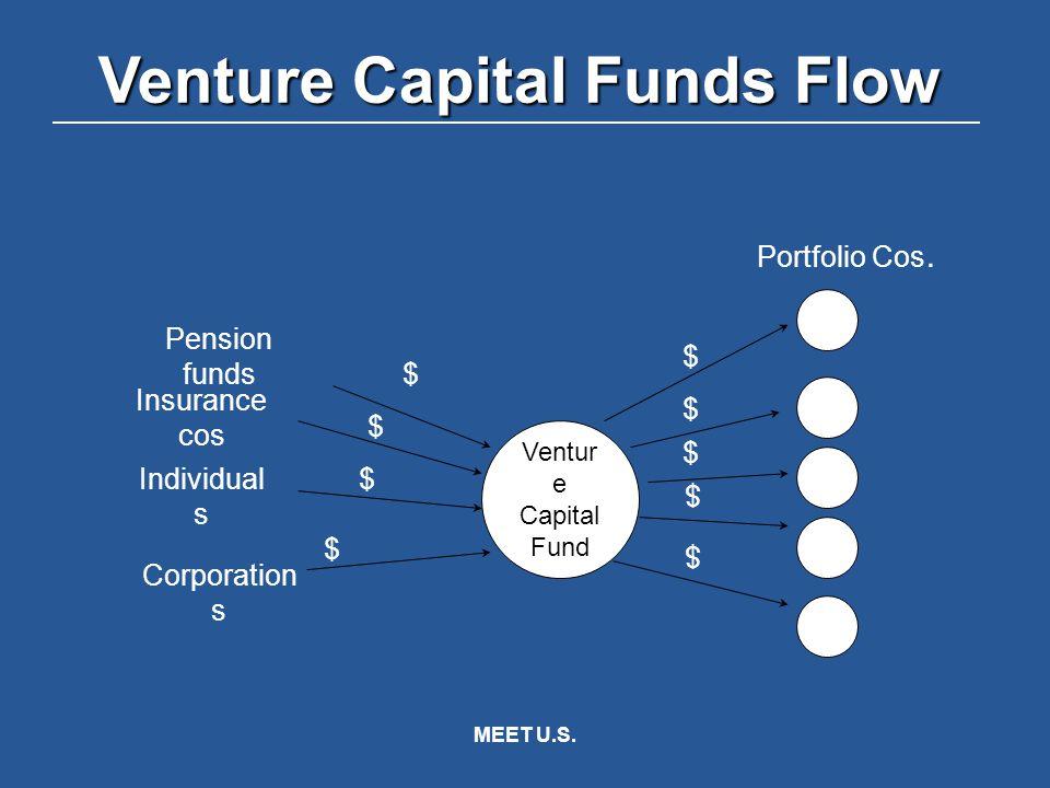 MEET U.S.Ventur e Capital Fund Pension funds Insurance cos Individuals Corporations Portfolio Cos.