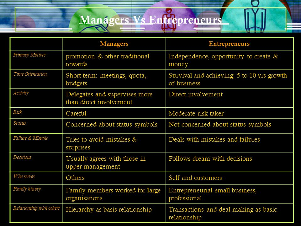 Managers Vs Entrepreneurs ManagersEntrepreneurs Primary Motives promotion & other traditional rewards Independence, opportunity to create & money Time