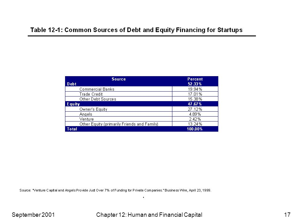 September 2001 Chapter 12: Human and Financial Capital17