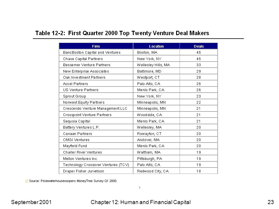 September 2001 Chapter 12: Human and Financial Capital23