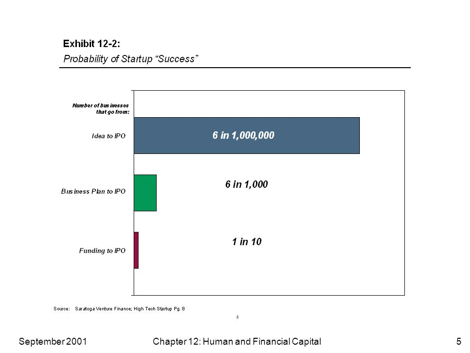 September 2001 Chapter 12: Human and Financial Capital5