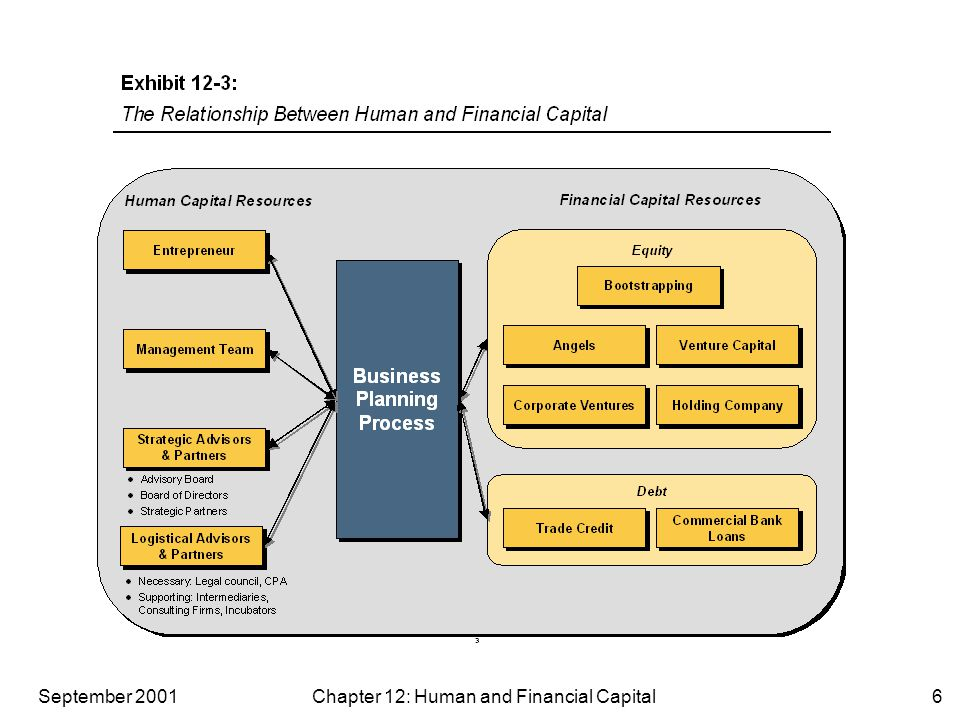 September 2001 Chapter 12: Human and Financial Capital6