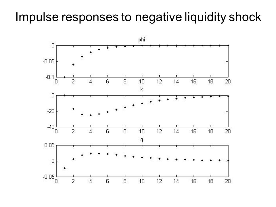 Impulse responses to negative liquidity shock
