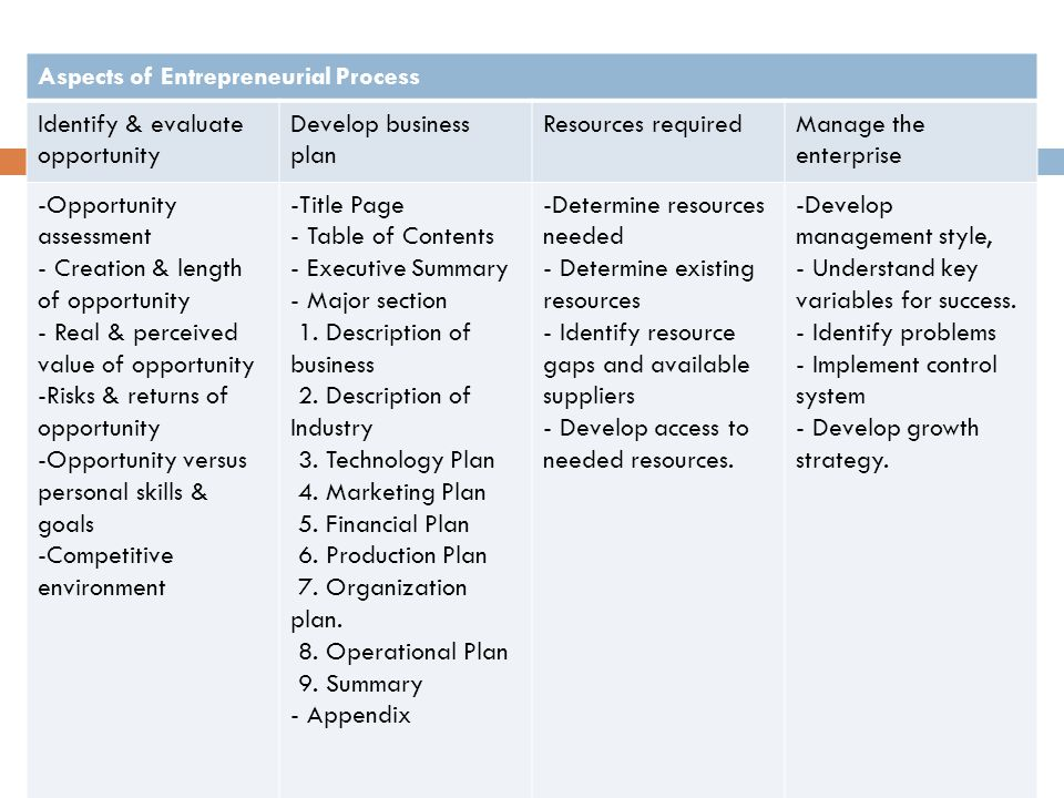Aspects of Entrepreneurial Process Identify & evaluate opportunity Develop business plan Resources requiredManage the enterprise -Opportunity assessment - Creation & length of opportunity - Real & perceived value of opportunity -Risks & returns of opportunity -Opportunity versus personal skills & goals -Competitive environment -Title Page - Table of Contents - Executive Summary - Major section 1.