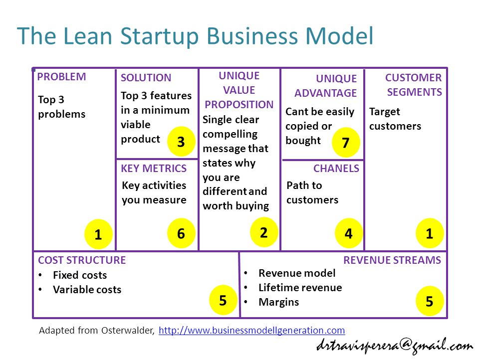 The Lean Startup Business Model PROBLEM SOLUTION UNIQUE VALUE PROPOSITION UNIQUE ADVANTAGE CUSTOMER SEGMENTS KEY METRICSCHANELS COST STRUCTUREREVENUE STREAMS Top 3 problems Top 3 features in a minimum viable product Single clear compelling message that states why you are different and worth buying Cant be easily copied or bought Target customers Key activities you measure Path to customers Fixed costs Variable costs Revenue model Lifetime revenue Margins 1 1 2 3 46 7 5 5 Adapted from Osterwalder, http://www.businessmodellgeneration.comhttp://www.businessmodellgeneration.com