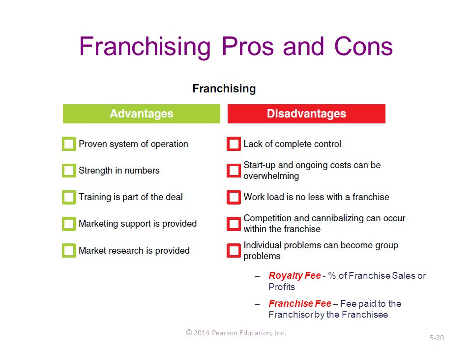 Franchising Pros and Cons © 2014 Pearson Education, Inc.