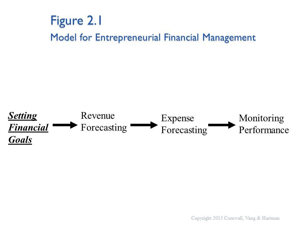 Figure 2.1 Model for Entrepreneurial Financial Management Setting Financial Goals Revenue Forecasting Monitoring Performance Expense Forecasting Copyright 2013 Cornwall, Vang & Hartman