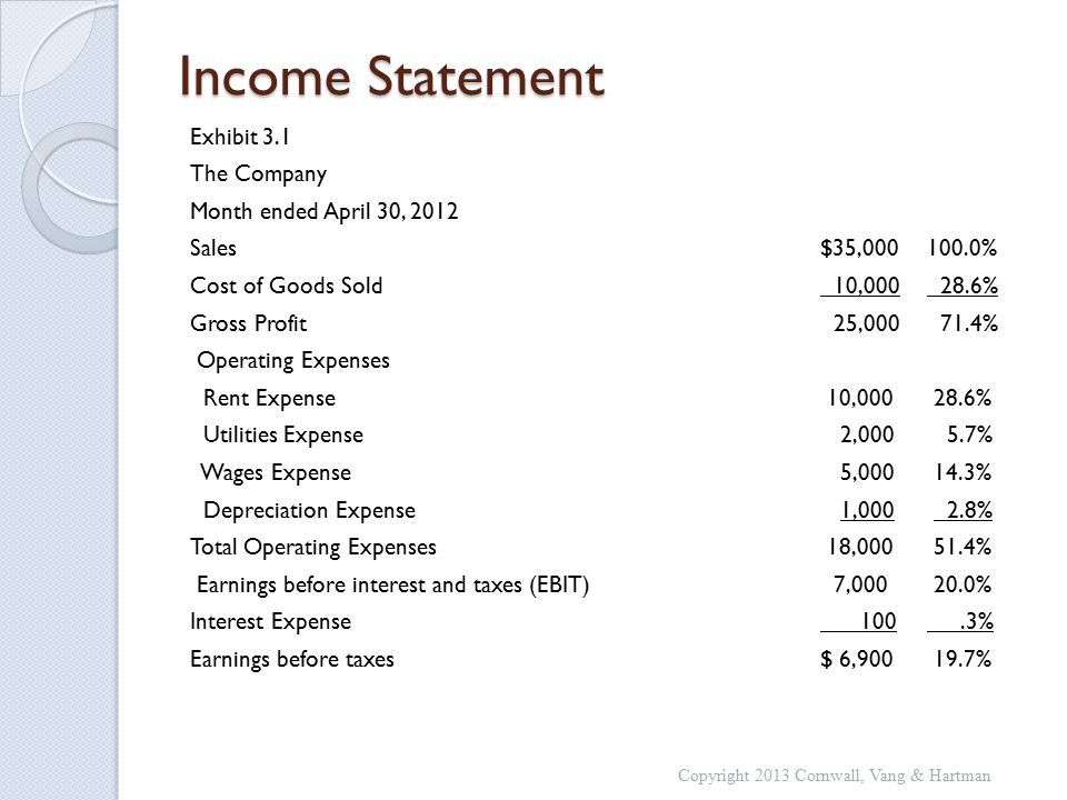 Income Statement Exhibit 3.1 The Company Month ended April 30, 2012 Sales$35,000100.0% Cost of Goods Sold 10,000 28.6% Gross Profit 25,000 71.4% Operating Expenses Rent Expense 10,000 28.6% Utilities Expense 2,000 5.7% Wages Expense 5,000 14.3% Depreciation Expense 1,000 2.8% Total Operating Expenses 18,000 51.4% Earnings before interest and taxes (EBIT) 7,000 20.0% Interest Expense 100.3% Earnings before taxes$ 6,900 19.7% Copyright 2013 Cornwall, Vang & Hartman