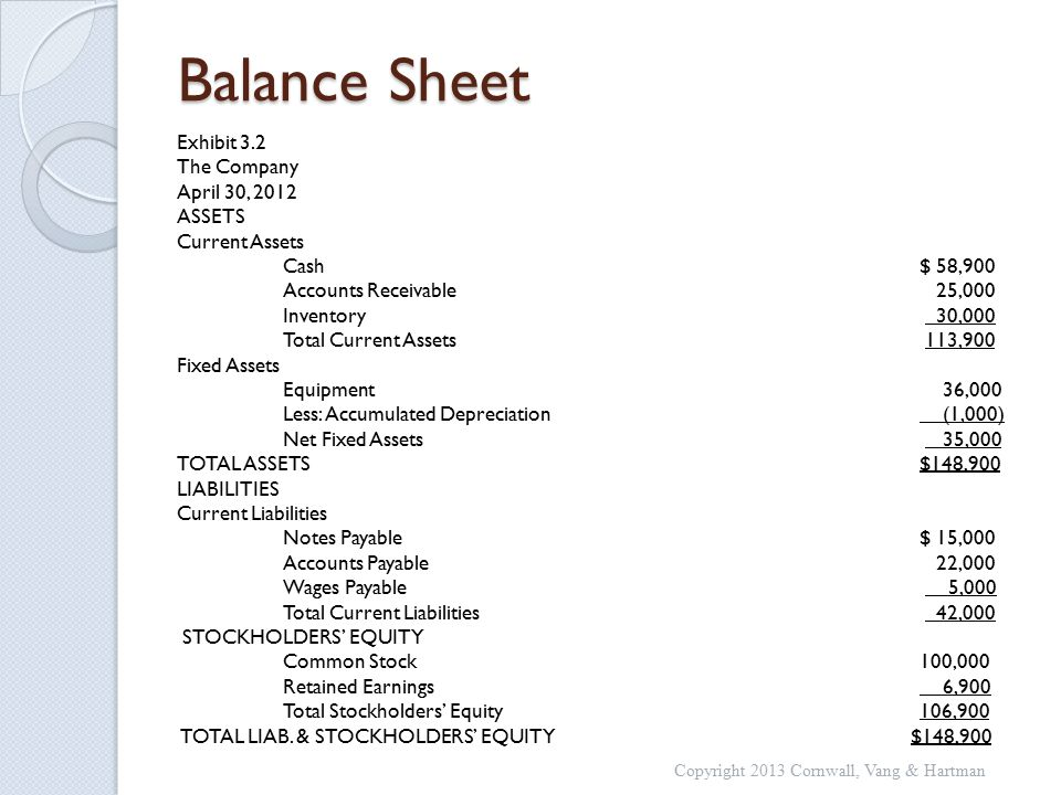 Balance Sheet Exhibit 3.2 The Company April 30, 2012 ASSETS Current Assets Cash$ 58,900 Accounts Receivable 25,000 Inventory 30,000 Total Current Assets 113,900 Fixed Assets Equipment 36,000 Less: Accumulated Depreciation (1,000) Net Fixed Assets 35,000 TOTAL ASSETS $148,900 LIABILITIES Current Liabilities Notes Payable $ 15,000 Accounts Payable 22,000 Wages Payable 5,000 Total Current Liabilities 42,000 STOCKHOLDERS' EQUITY Common Stock100,000 Retained Earnings 6,900 Total Stockholders' Equity106,900 TOTAL LIAB.