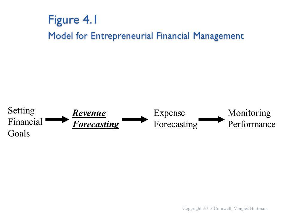 Figure 4.1 Model for Entrepreneurial Financial Management Setting Financial Goals Revenue Forecasting Monitoring Performance Expense Forecasting Copyright 2013 Cornwall, Vang & Hartman