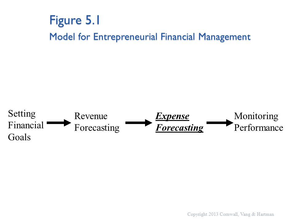 Figure 5.1 Model for Entrepreneurial Financial Management Setting Financial Goals Revenue Forecasting Monitoring Performance Expense Forecasting Copyright 2013 Cornwall, Vang & Hartman