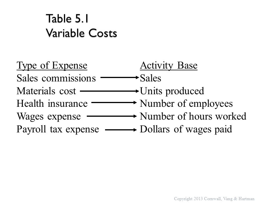 Type of ExpenseActivity Base Sales commissionsSales Materials costUnits produced Health insurance Number of employees Wages expenseNumber of hours worked Payroll tax expenseDollars of wages paid Table 5.1 Variable Costs Copyright 2013 Cornwall, Vang & Hartman