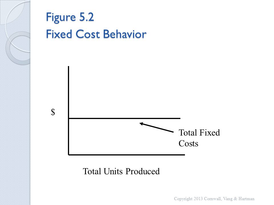 Figure 5.2 Fixed Cost Behavior Total Fixed Costs Total Units Produced $ Copyright 2013 Cornwall, Vang & Hartman