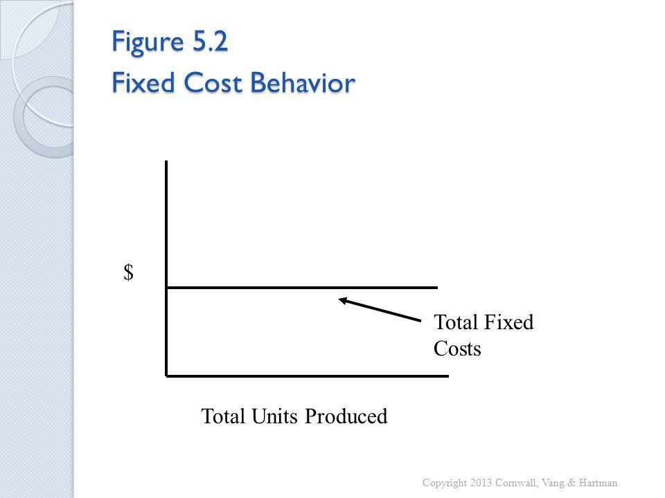 Figure 5.2 Fixed Cost Behavior Total Fixed Costs Total Units Produced $ Copyright 2013 Cornwall, Vang & Hartman