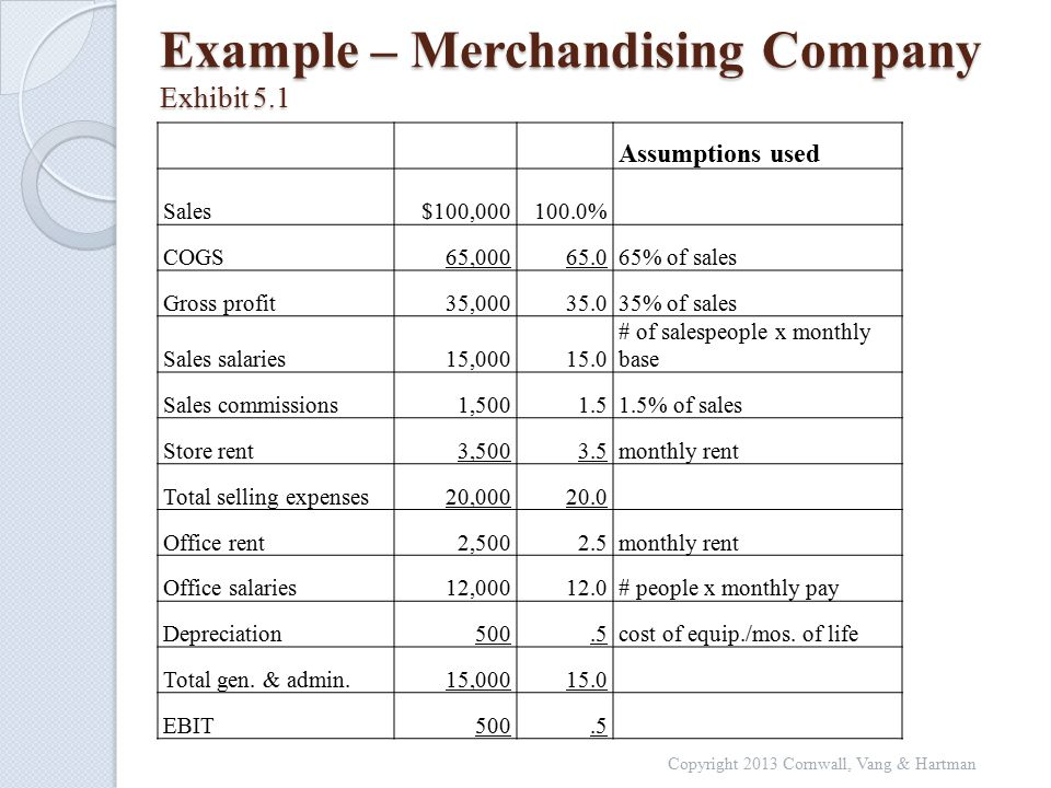 Example – Merchandising Company Exhibit 5.1 Copyright 2013 Cornwall, Vang & Hartman Assumptions used Sales$100,000 100.0% COGS65,00065.065% of sales Gross profit35,00035.035% of sales Sales salaries15,00015.0 # of salespeople x monthly base Sales commissions1,5001.51.5% of sales Store rent3,5003.5monthly rent Total selling expenses20,00020.0 Office rent2,5002.5monthly rent Office salaries12,00012.0# people x monthly pay Depreciation500.5cost of equip./mos.