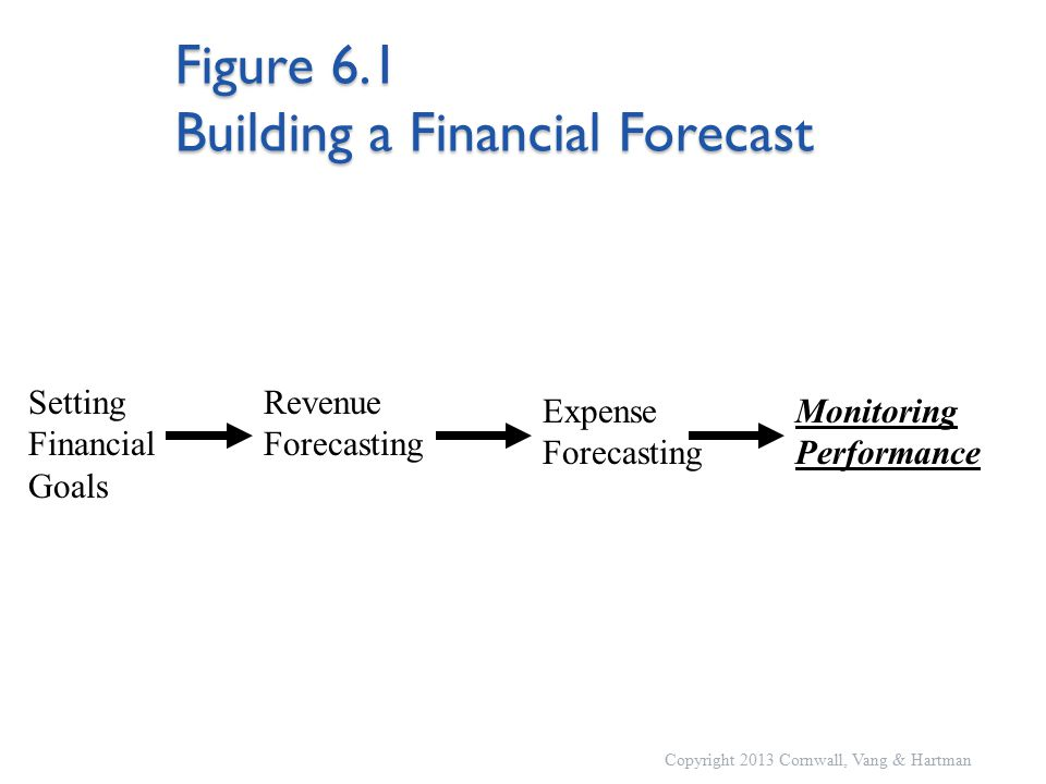 Figure 6.1 Building a Financial Forecast Copyright 2013 Cornwall, Vang & Hartman Setting Financial Goals Revenue Forecasting Monitoring Performance Expense Forecasting