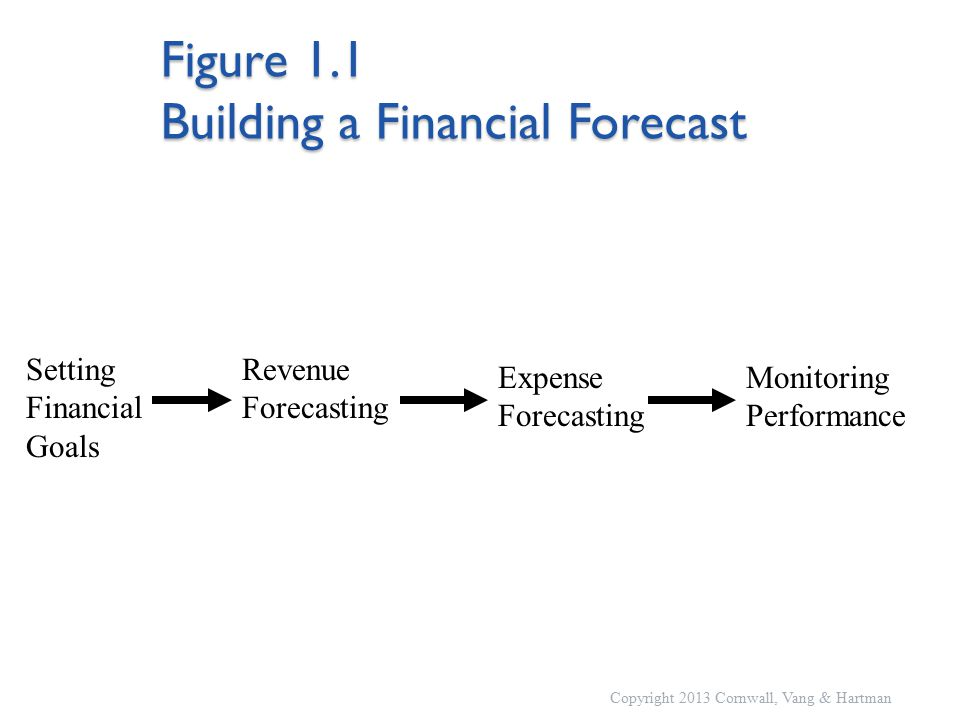 Figure 1.1 Building a Financial Forecast Copyright 2013 Cornwall, Vang & Hartman Setting Financial Goals Revenue Forecasting Monitoring Performance Expense Forecasting