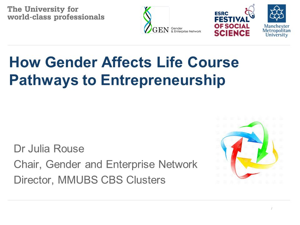 How Gender Affects Life Course Pathways to Entrepreneurship Dr Julia Rouse Chair, Gender and Enterprise Network Director, MMUBS CBS Clusters /