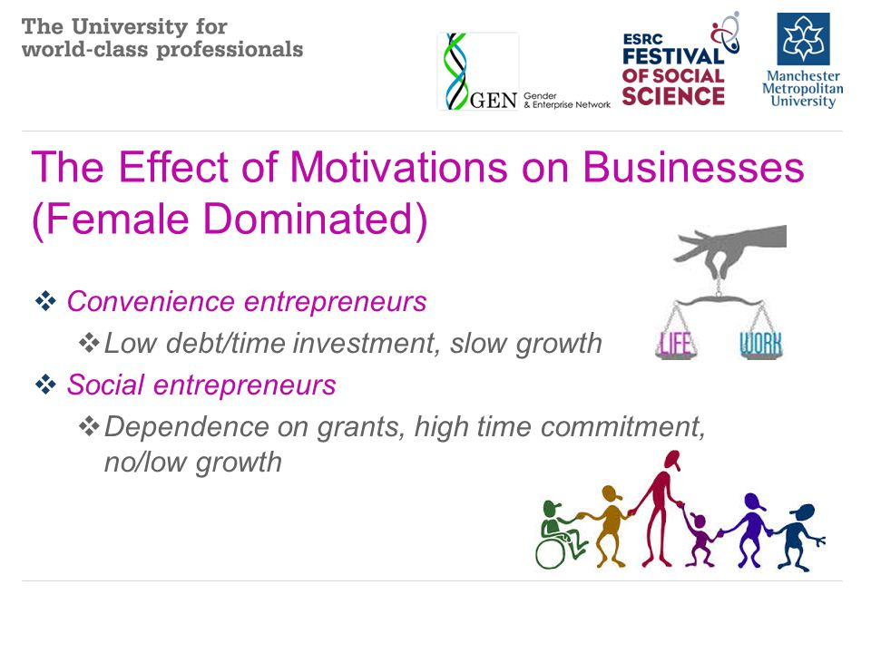 The Effect of Motivations on Businesses (Female Dominated)  Convenience entrepreneurs  Low debt/time investment, slow growth  Social entrepreneurs  Dependence on grants, high time commitment, no/low growth