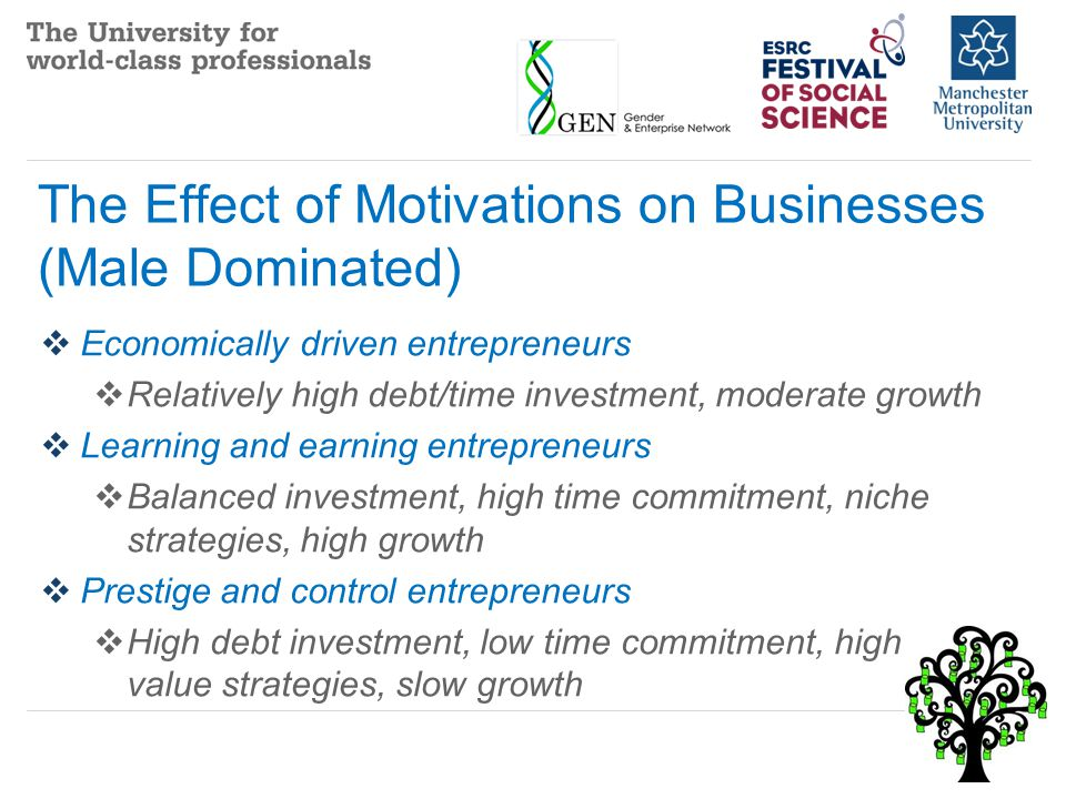 The Effect of Motivations on Businesses (Male Dominated)  Economically driven entrepreneurs  Relatively high debt/time investment, moderate growth  Learning and earning entrepreneurs  Balanced investment, high time commitment, niche strategies, high growth  Prestige and control entrepreneurs  High debt investment, low time commitment, high value strategies, slow growth
