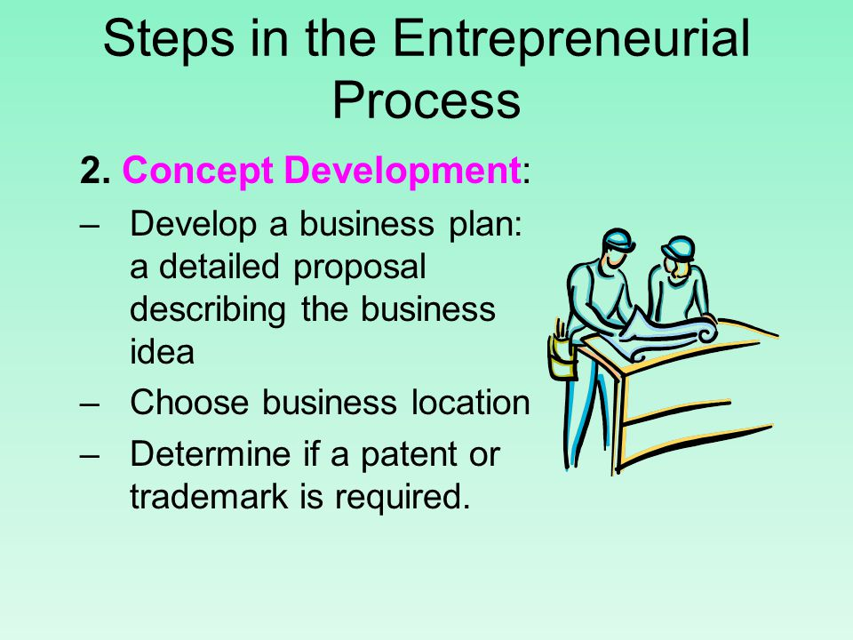 Steps in the Entrepreneurial Process 2.
