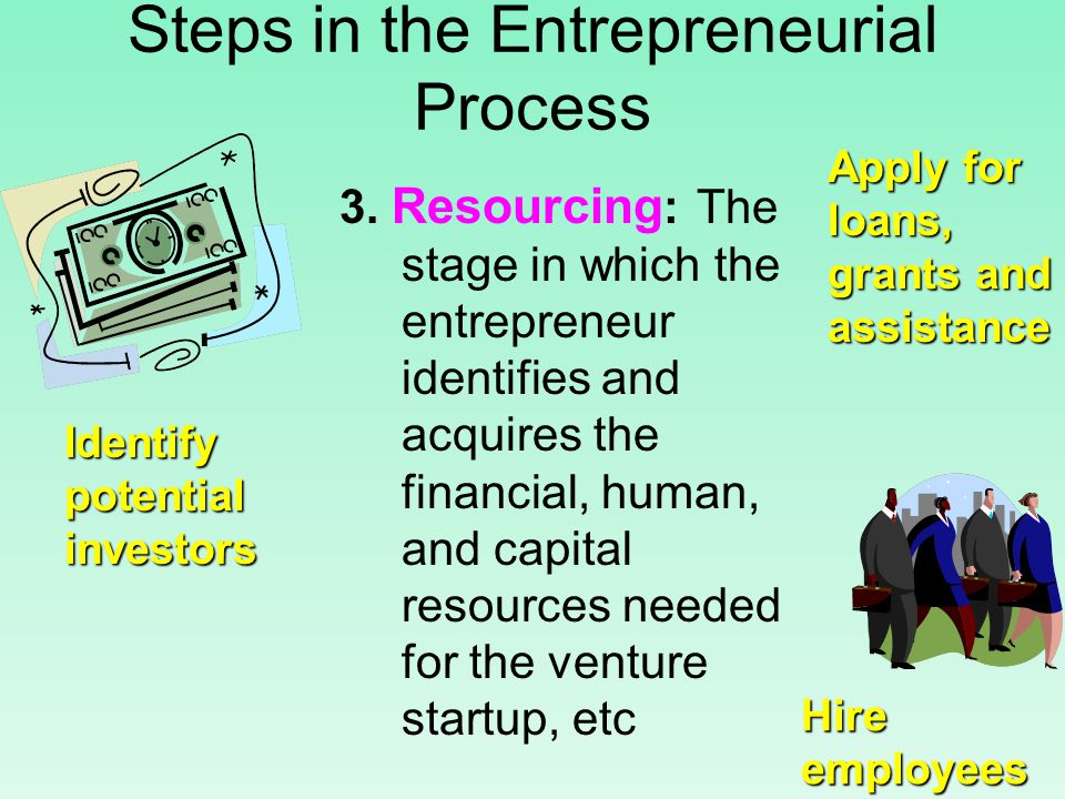 Steps in the Entrepreneurial Process 3.