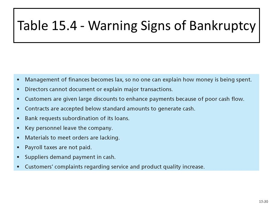 15-30 Table 15.4 - Warning Signs of Bankruptcy