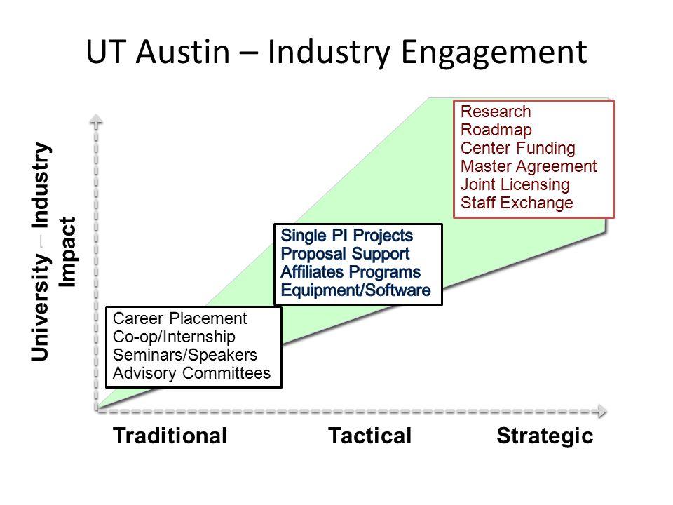 UT Austin – Industry Engagement