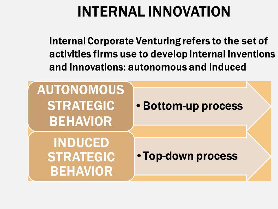 INTERNAL INNOVATION Bottom-up process AUTONOMOUS STRATEGIC BEHAVIOR Top-down process INDUCED STRATEGIC BEHAVIOR Internal Corporate Venturing refers to